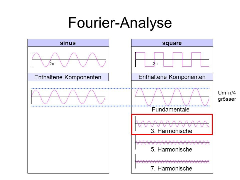 Fourier-Analyse 2π2π 2π2π 5. Harmonische 3. Harmonische 7. Harmonische Fundamentale Um π/4 grösser Enthaltene Komponenten sinussquare