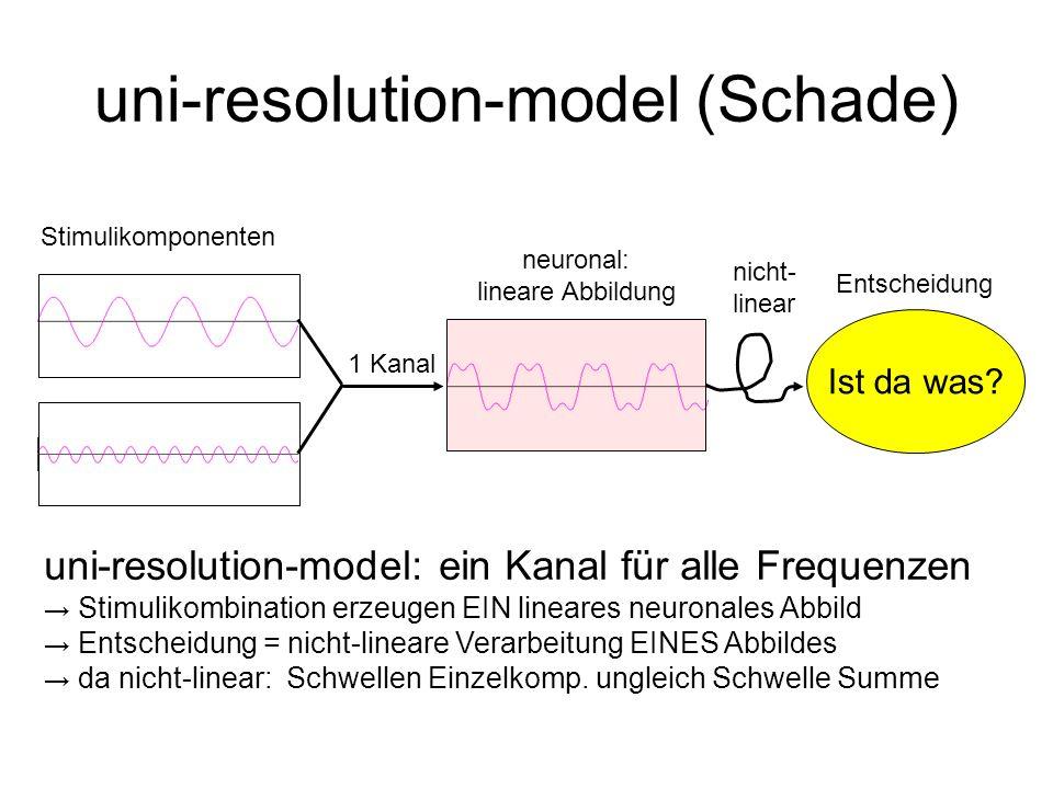 uni-resolution-model (Schade) Ist da was? Stimulikomponenten 1 Kanal neuronal: lineare Abbildung nicht- linear Entscheidung uni-resolution-model: ein