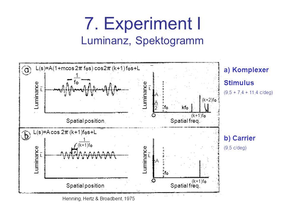 7. Experiment I Luminanz, Spektogramm L(s)=A(1+mcos 2 f o s) cos2 (k+1) f o s+L ¯ Spatial position Spatial freq. Luminance L(s)=A cos 2 (k+1)f o s+L ¯