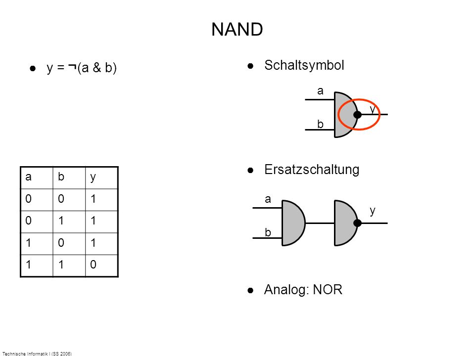 Technische Informatik I (SS 2006) NAND y = ¬ (a & b) Schaltsymbol Ersatzschaltung Analog: NOR aby 001 011 101 110 a b y a b y