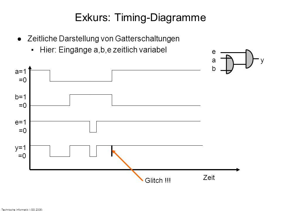 Technische Informatik I (SS 2006) Exkurs: Timing-Diagramme Zeitliche Darstellung von Gatterschaltungen Hier: Eingänge a,b,e zeitlich variabel a=1 =0 b