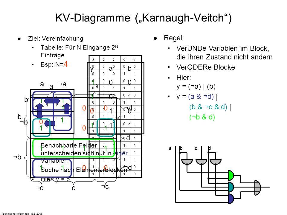 Technische Informatik I (SS 2006) Ziel: Vereinfachung Tabelle: Für N Eingänge 2 N Einträge Bsp: N=2 Benachbarte Felder unterscheiden sich nur in einer