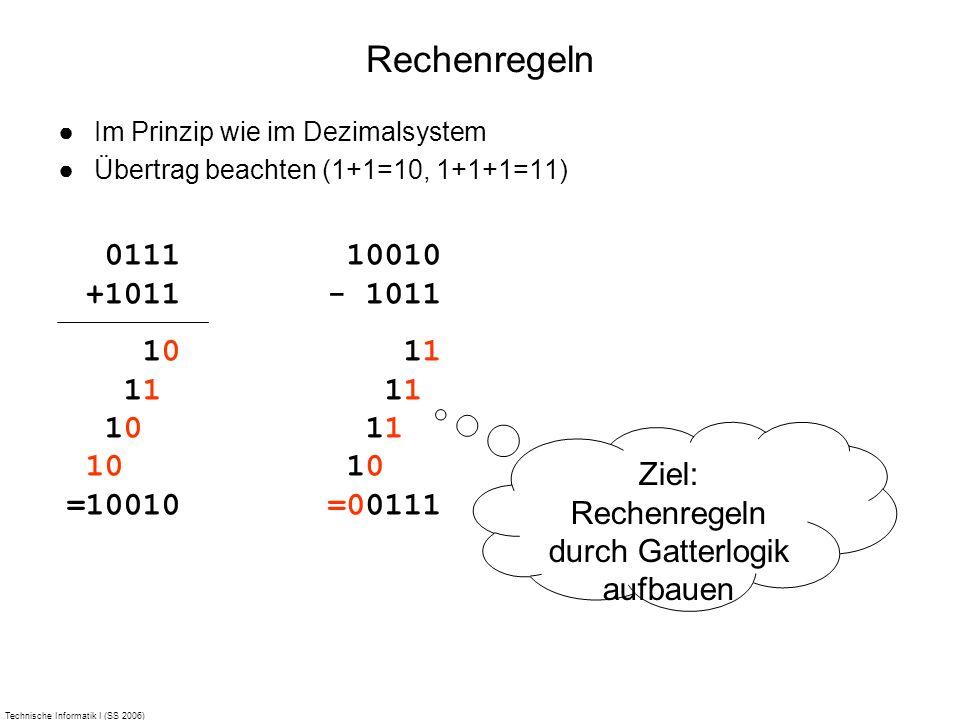 Technische Informatik I (SS 2006) Rechenregeln Im Prinzip wie im Dezimalsystem Übertrag beachten (1+1=10, 1+1+1=11) 0111 +1011 10 11 10 10 =10010 1001