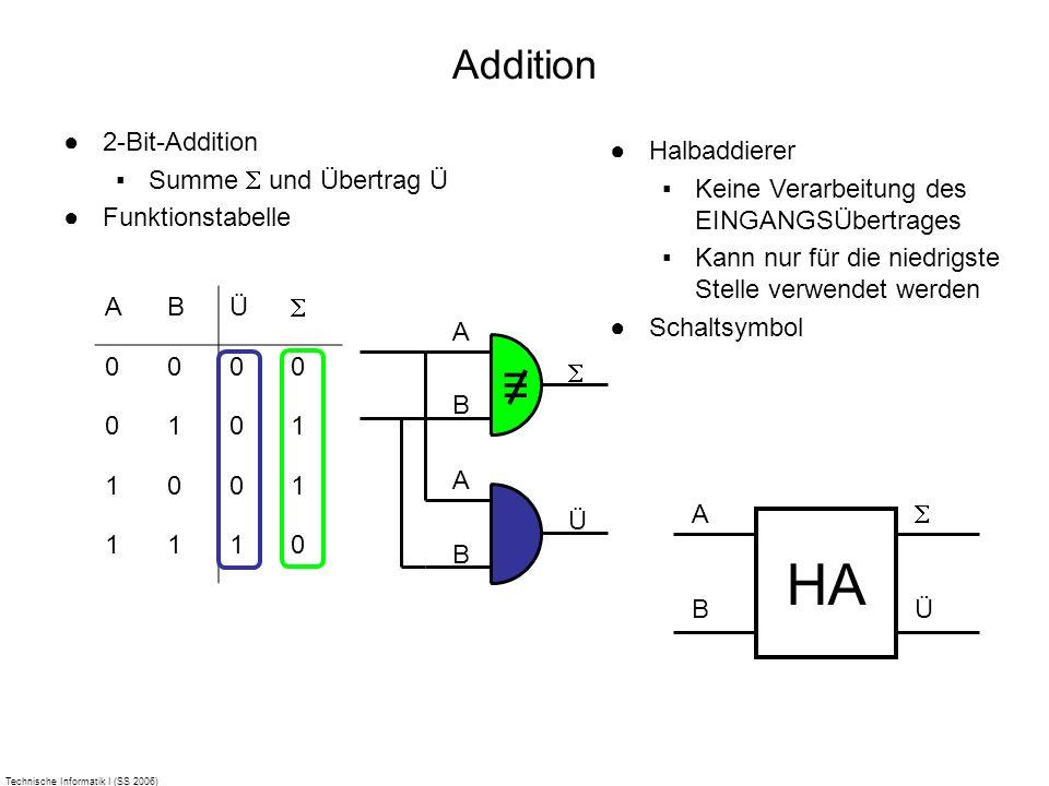 Technische Informatik I (SS 2006) Addition 2-Bit-Addition Summe und Übertrag Ü Funktionstabelle ABÜ 0000 0101 1001 1110 A B A B Ü Halbaddierer Keine V