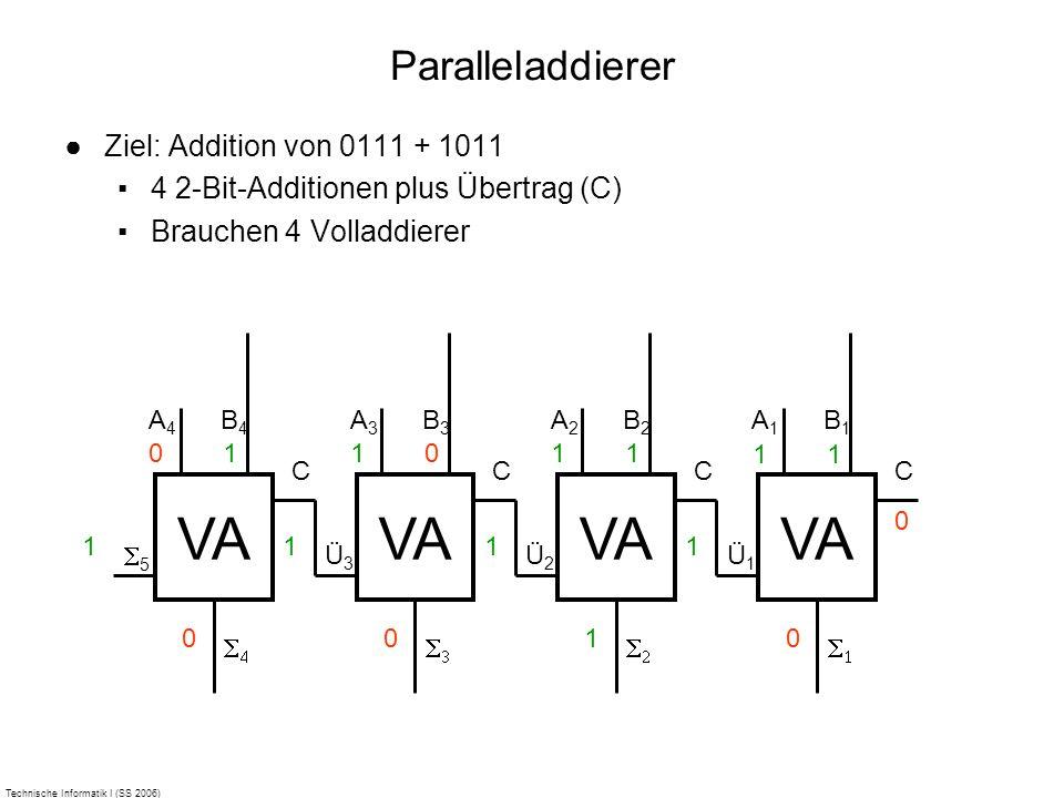 Technische Informatik I (SS 2006) Paralleladdierer Ziel: Addition von 0111 + 1011 4 2-Bit-Additionen plus Übertrag (C) Brauchen 4 Volladdierer VA A 1