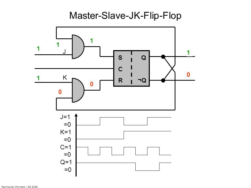 Technische Informatik I (SS 2006) Master-Slave-JK-Flip-Flop 1010 SCRSCR Q ¬Q J K 1 0 0 1 0 0 1 0 1 0 1 J=1 =0 K=1 =0 C=1 =0 Q=1 =0 1 1 0 1 0 0 1