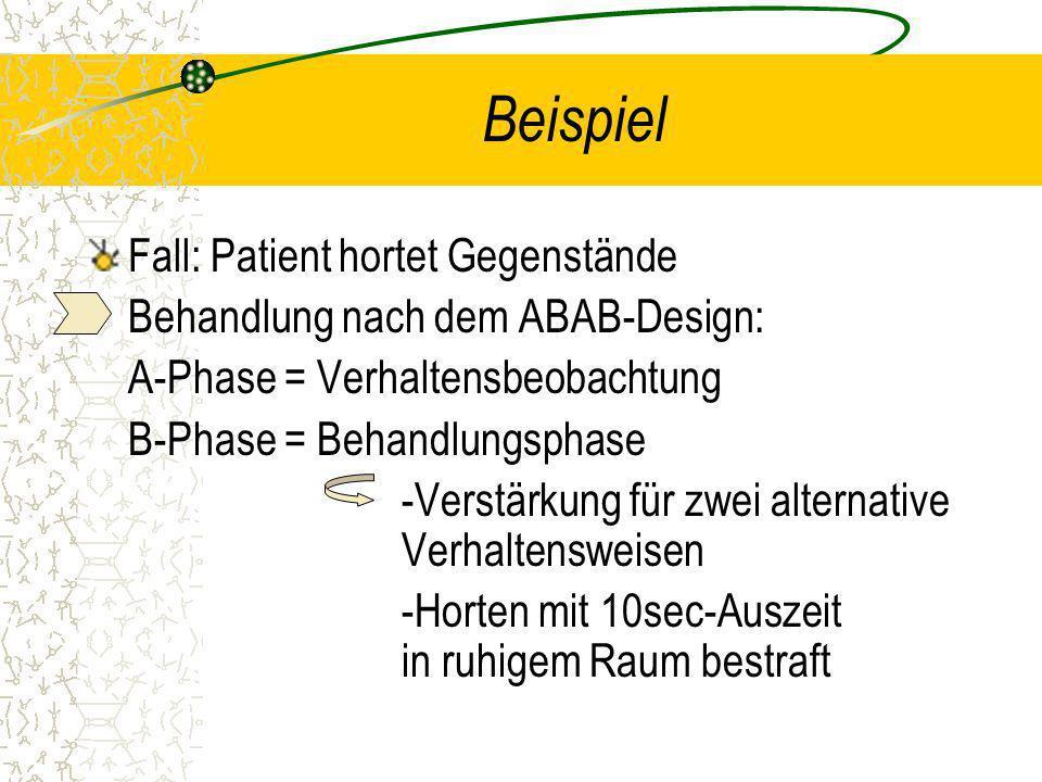 Beispiel Fall: Patient hortet Gegenstände Behandlung nach dem ABAB-Design: A-Phase = Verhaltensbeobachtung B-Phase = Behandlungsphase -Verstärkung für zwei alternative Verhaltensweisen -Horten mit 10sec-Auszeit in ruhigem Raum bestraft