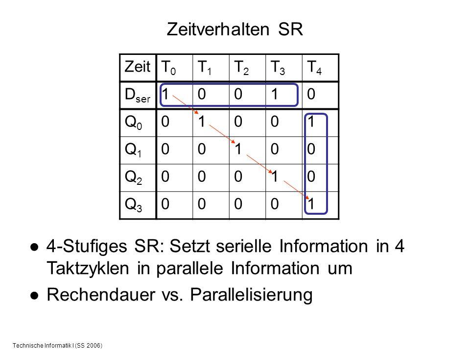 Technische Informatik I (SS 2006) Zeitverhalten SR ZeitT0T0 T1T1 T2T2 T3T3 T4T4 D ser 10010 Q0Q0 01001 Q1Q1 00100 Q2Q2 00010 Q3Q3 00001 4-Stufiges SR: