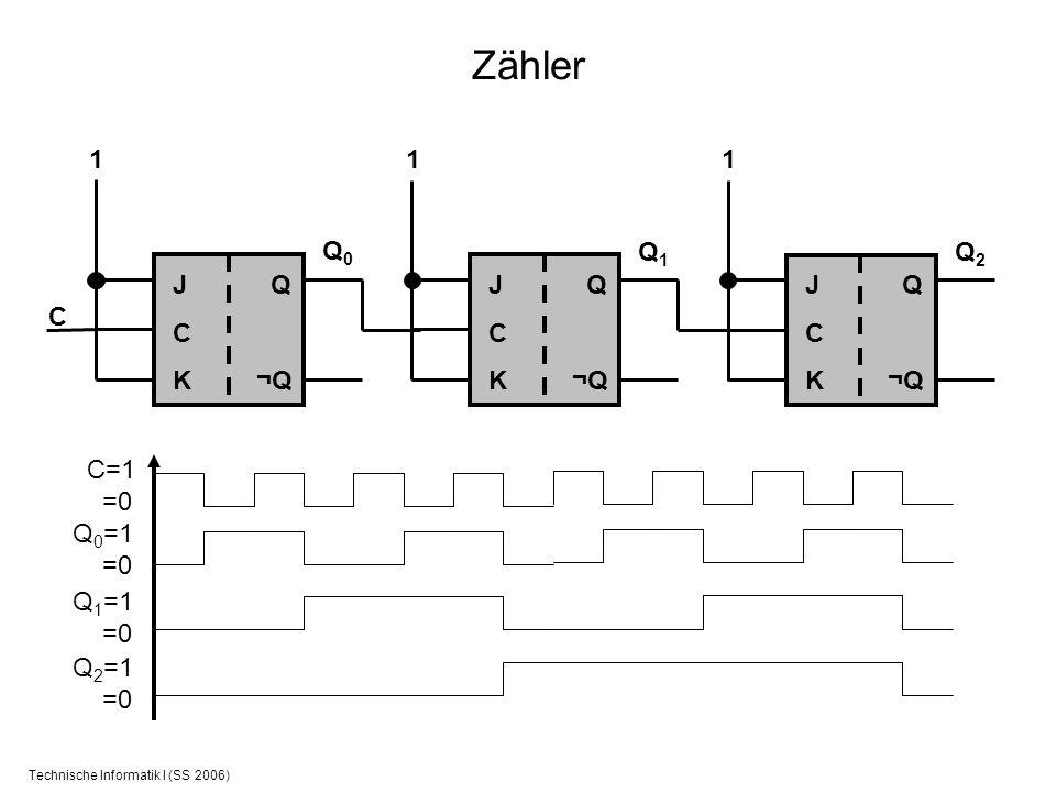 Technische Informatik I (SS 2006) Zähler JCKJCK Q ¬Q C 1 Q0Q0 C=1 =0 Q 0 =1 =0 Q 1 =1 =0 JCKJCK Q ¬Q 1 Q1Q1 JCKJCK Q ¬Q 1 Q2Q2 Q 2 =1 =0