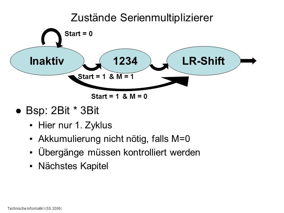Technische Informatik I (SS 2006) Zustände Serienmultiplizierer Inaktiv 1234 Bsp: 2Bit * 3Bit Hier nur 1. Zyklus Akkumulierung nicht nötig, falls M=0