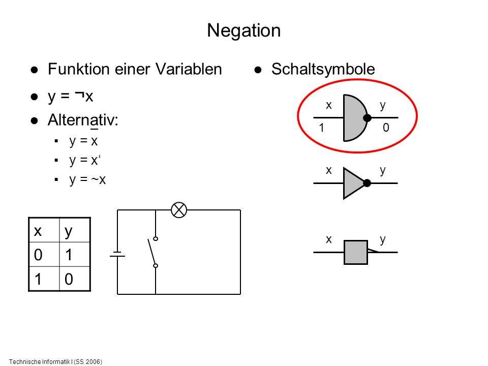 Technische Informatik I (SS 2006) Negation Funktion einer Variablen y = ¬ x Alternativ: y = x y = ~x Schaltsymbole xy 01 10 xy xy xy 1 0