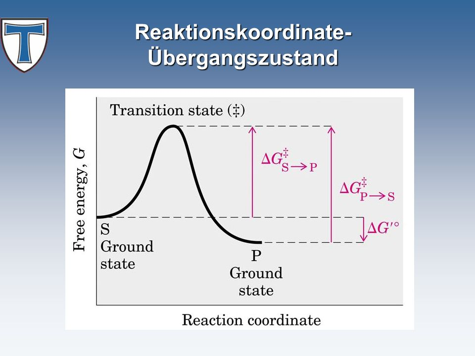 Reaktionskoordinate- Übergangszustand