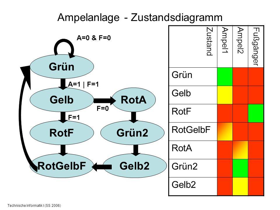 Technische Informatik I (SS 2006) Ampelanlage - Zustandsdiagramm Grün A=0 & F=0 Gelb A=1 | F=1 RotF F=1 F=0 RotA RotGelbF Grün2 Gelb2 ZustandAmpel1Amp