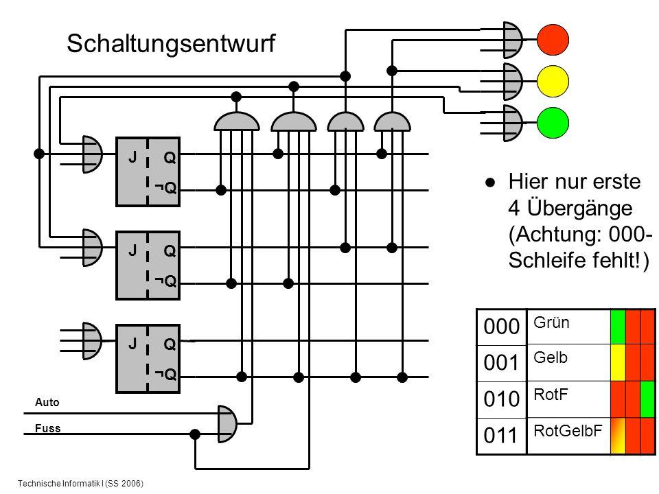 Technische Informatik I (SS 2006) Schaltungsentwurf Hier nur erste 4 Übergänge (Achtung: 000- Schleife fehlt!) Grün Gelb RotF RotGelbF 000 001 010 011