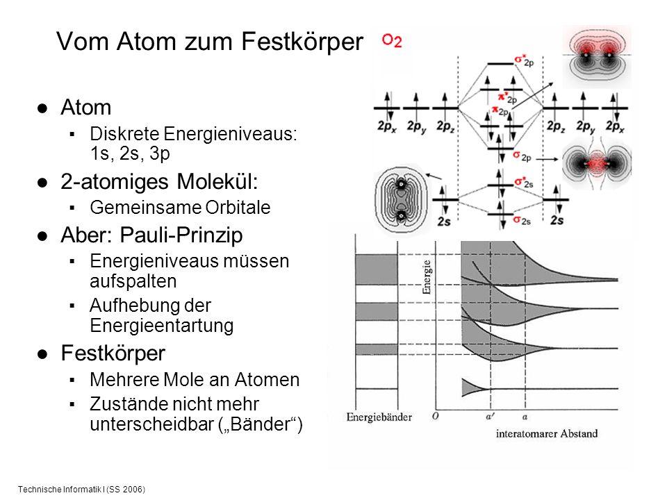 Technische Informatik I (SS 2006) Vom Atom zum Festkörper Atom Diskrete Energieniveaus: 1s, 2s, 3p 2-atomiges Molekül: Gemeinsame Orbitale Aber: Pauli