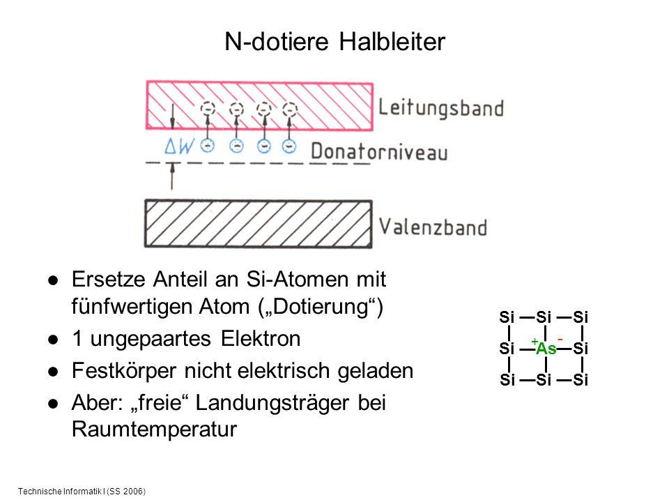 Technische Informatik I (SS 2006) N-dotiere Halbleiter Ersetze Anteil an Si-Atomen mit fünfwertigen Atom (Dotierung) 1 ungepaartes Elektron Festkörper