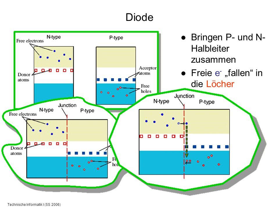 Technische Informatik I (SS 2006) Diode Bringen P- und N- Halbleiter zusammen Freie e - fallen in die Löcher