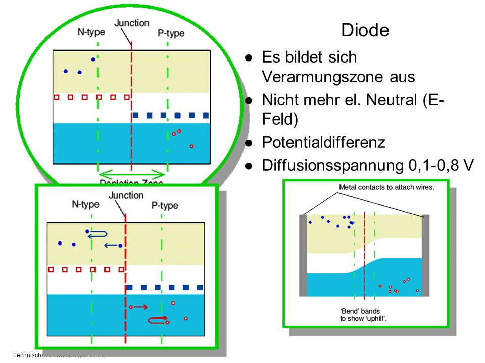 Technische Informatik I (SS 2006) Diode Es bildet sich Verarmungszone aus Nicht mehr el. Neutral (E- Feld) Potentialdifferenz Diffusionsspannung 0,1-0