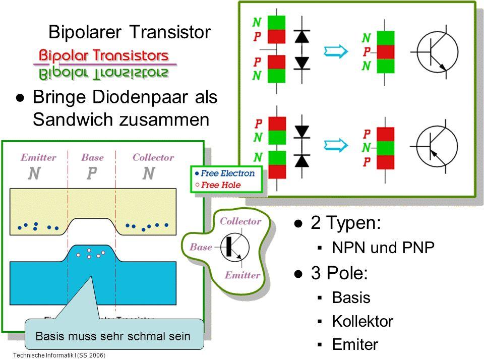 Technische Informatik I (SS 2006) Bipolarer Transistor Bringe Diodenpaar als Sandwich zusammen 2 Typen: NPN und PNP 3 Pole: Basis Kollektor Emiter Bas