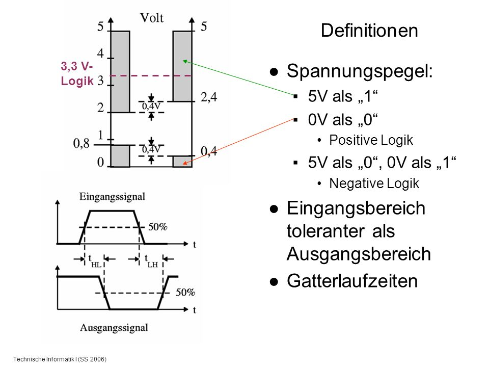 Technische Informatik I (SS 2006) Definitionen Spannungspegel: 5V als 1 0V als 0 Positive Logik 5V als 0, 0V als 1 Negative Logik Eingangsbereich tole