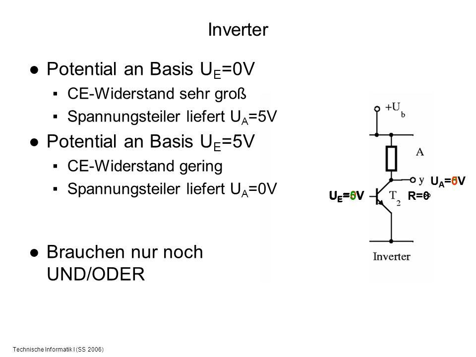 Technische Informatik I (SS 2006) Inverter UE=0VUE=0V R= UA=5VUA=5V Potential an Basis U E =0V CE-Widerstand sehr groß Spannungsteiler liefert U A =5V