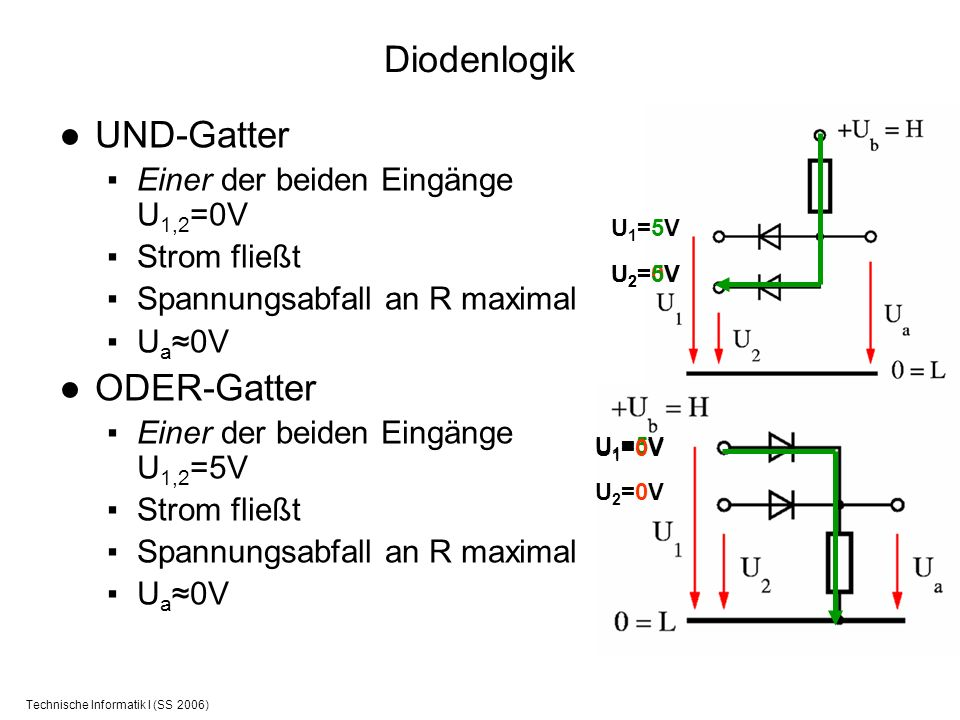 Technische Informatik I (SS 2006) Diodenlogik UND-Gatter Einer der beiden Eingänge U 1,2 =0V Strom fließt Spannungsabfall an R maximal U a 0V ODER-Gat