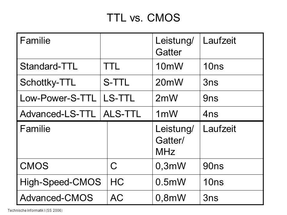 Technische Informatik I (SS 2006) TTL vs. CMOS FamilieLeistung/ Gatter Laufzeit Standard-TTLTTL10mW10ns Schottky-TTLS-TTL20mW3ns Low-Power-S-TTLLS-TTL