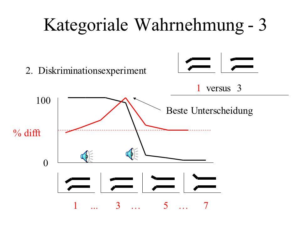 Kategoriale Wahrnehmung - 2 2. Identifikationsexperiment 1... 3 … 5 … 7 % /ba/ 100 0 Scharfe Phonemegrenze
