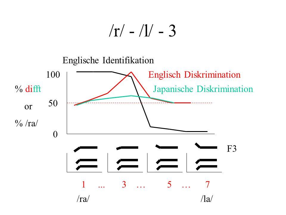 /r/ - /l/ …- 2 Phoneme in einer bestimmten Sprache werden durch minimale Paare definiert. z.B. da im Englischen die Wörter lice und rice verschiedene