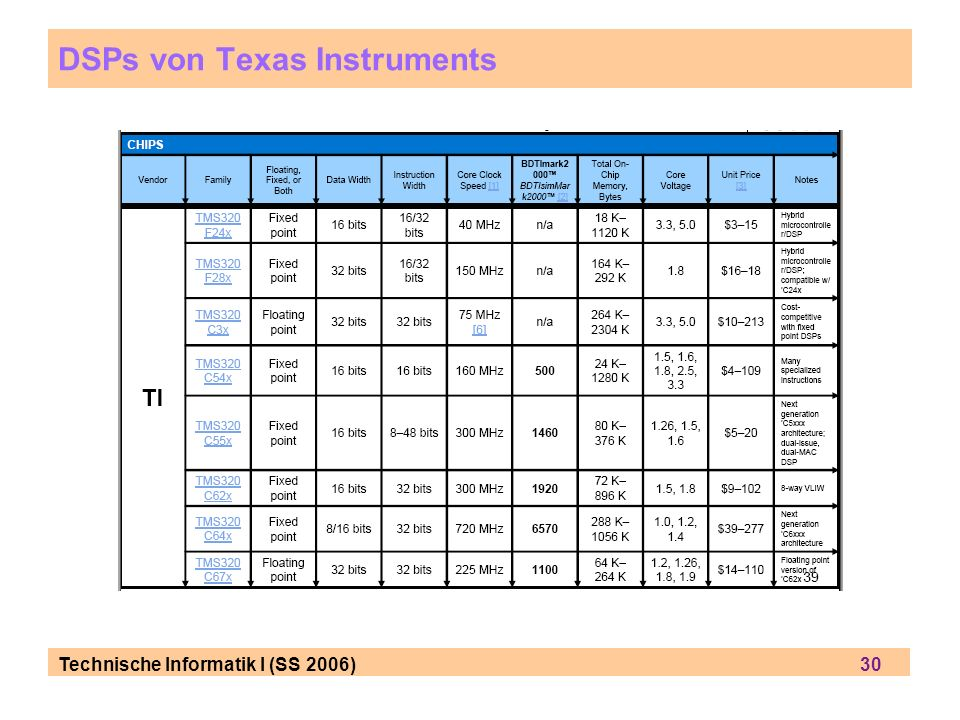 Technische Informatik I (SS 2006) 30 DSPs von Texas Instruments