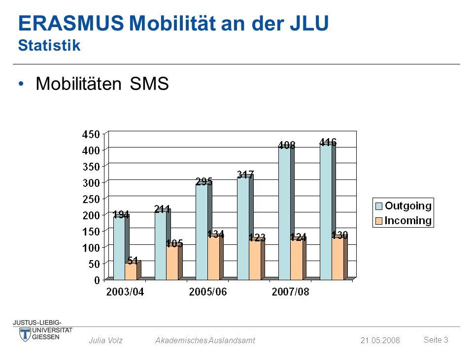 Seite 3 Julia Volz Akademisches Auslandsamt21.05.2008 ERASMUS Mobilität an der JLU Statistik Mobilitäten SMS