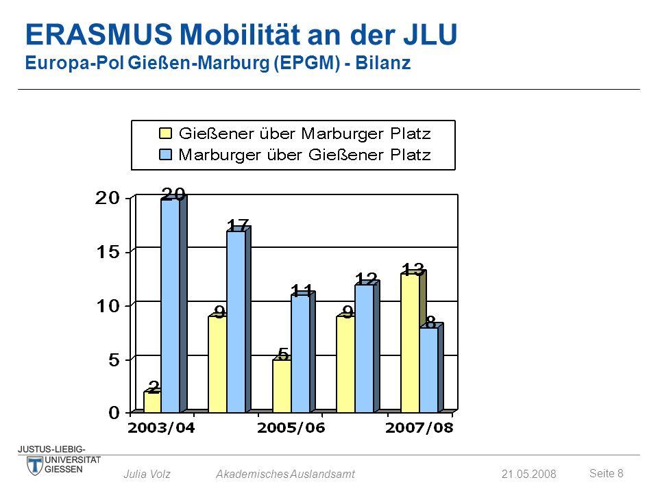 Seite 8 Julia Volz Akademisches Auslandsamt21.05.2008 ERASMUS Mobilität an der JLU Europa-Pol Gießen-Marburg (EPGM) - Bilanz
