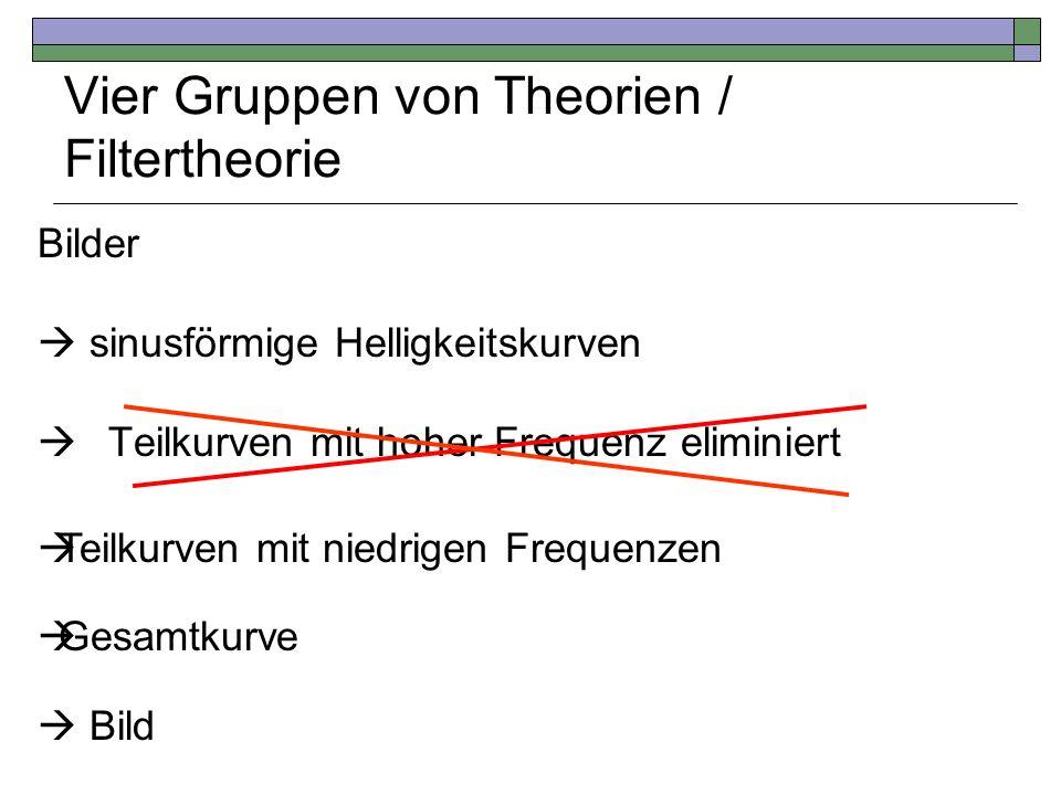Vier Gruppen von Theorien / Filtertheorie Bilder sinusförmige Helligkeitskurven Teilkurven mit hoher Frequenz eliminiert Teilkurven mit niedrigen Freq