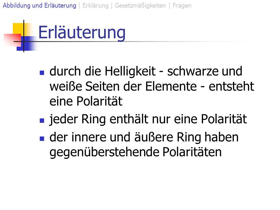 Erläuterung durch die Helligkeit - schwarze und weiße Seiten der Elemente - entsteht eine Polarität jeder Ring enthält nur eine Polarität der innere und äußere Ring haben gegenüberstehende Polaritäten Abbildung und Erläuterung | Erklärung | Gesetzmäßigkeiten | Fragen