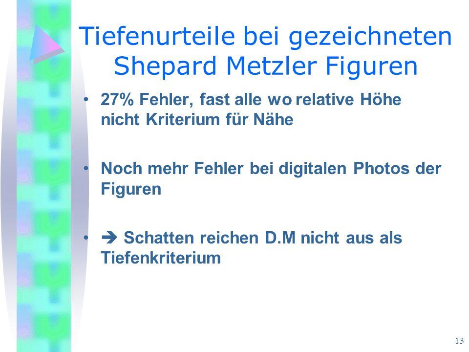 13 Tiefenurteile bei gezeichneten Shepard Metzler Figuren 27% Fehler, fast alle wo relative Höhe nicht Kriterium für Nähe Noch mehr Fehler bei digitalen Photos der Figuren Schatten reichen D.M nicht aus als Tiefenkriterium