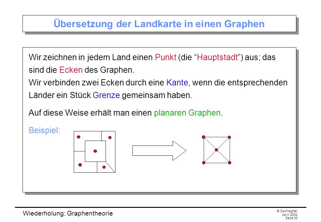 Wiederholung: Graphentheorie © Zschiegner April 2002 Seite 33 Übersetzung der Landkarte in einen Graphen Wir zeichnen in jedem Land einen Punkt (die H