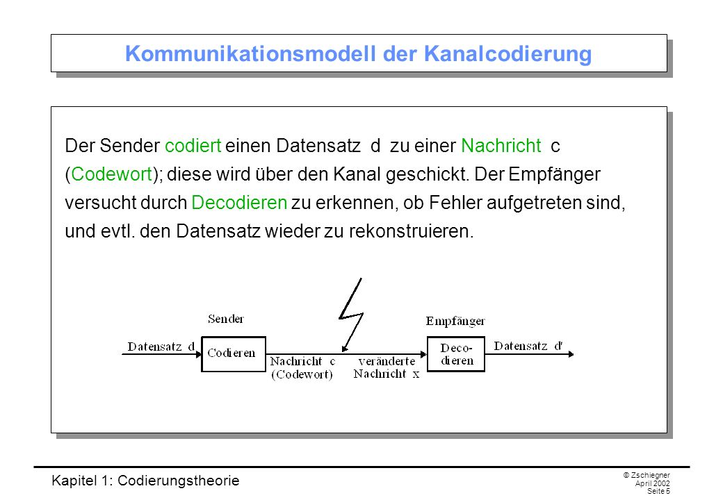 Kapitel 1: Codierungstheorie © Zschiegner April 2002 Seite 5 Kommunikationsmodell der Kanalcodierung Der Sender codiert einen Datensatz d zu einer Nac