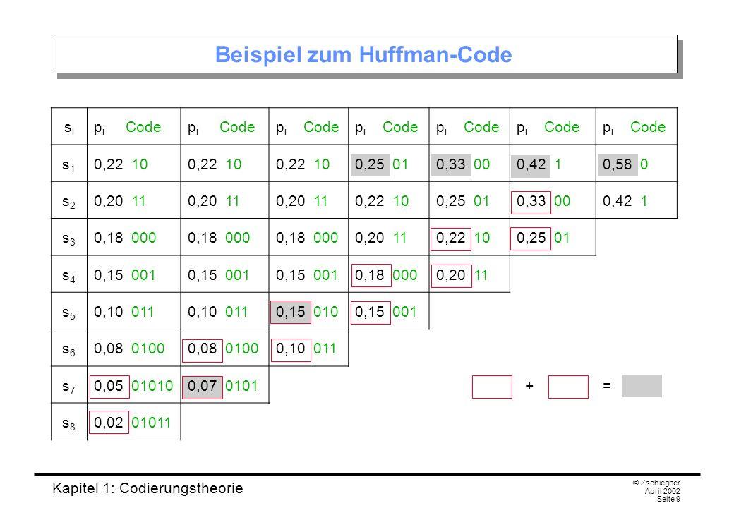 Kapitel 1: Codierungstheorie © Zschiegner April 2002 Seite 9 Beispiel zum Huffman-Code sisi p i Code s1s1 0,22 10 0,25 010,33 000,42 10,58 0 s2s2 0,20