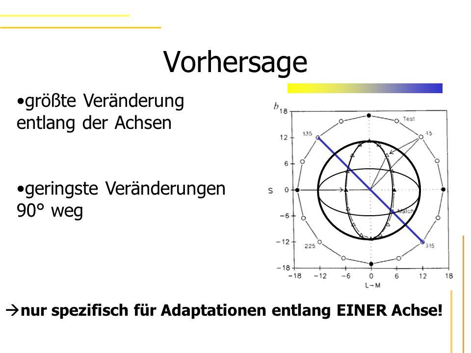 Vorhersage größte Veränderung entlang der Achsen geringste Veränderungen 90° weg nur spezifisch für Adaptationen entlang EINER Achse!