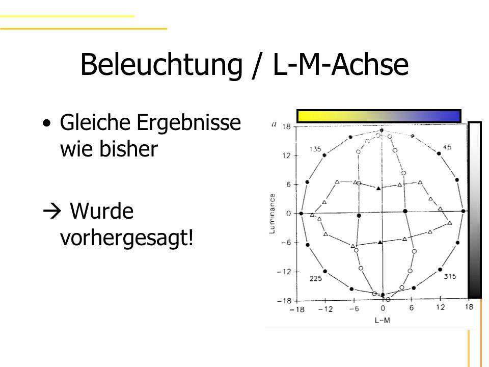 Beleuchtung / L-M-Achse Gleiche Ergebnisse wie bisher Wurde vorhergesagt!