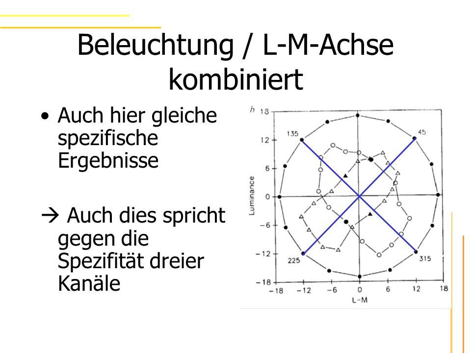 Beleuchtung / L-M-Achse kombiniert Auch hier gleiche spezifische Ergebnisse Auch dies spricht gegen die Spezifität dreier Kanäle