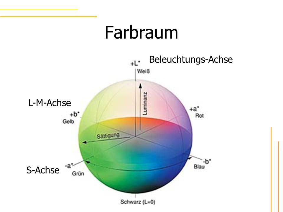 Farbraum S-Achse L-M-Achse Beleuchtungs-Achse