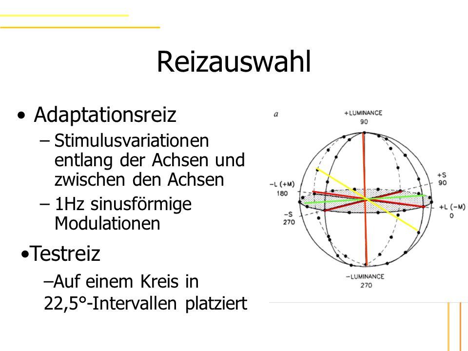 Präsentation von Adaptations- und Test-Reiz auf gleichem Feld - 1,2° von Fixationspunkt entfernt Zunächst 3 min Adaptation auf Modulation Test-Reiz für 0,5 sec