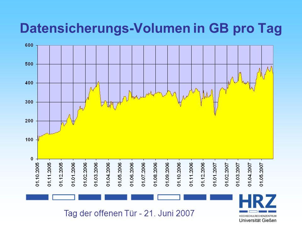 Tag der offenen Tür - 21. Juni 2007 Datensicherungs-Volumen in GB pro Tag