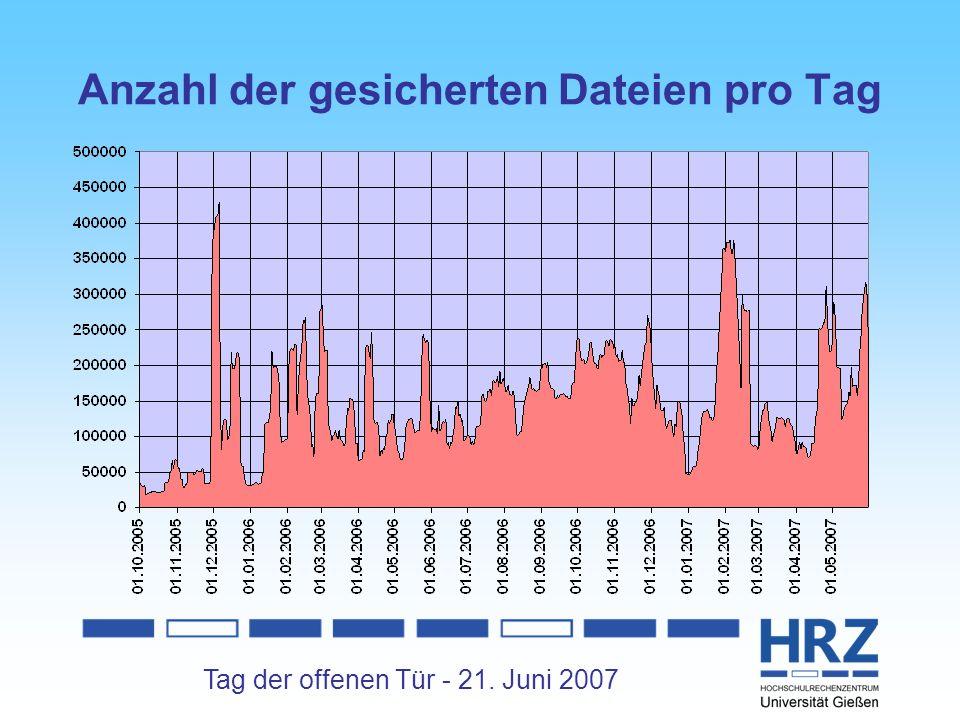 Tag der offenen Tür - 21. Juni 2007 Anzahl der gesicherten Dateien pro Tag