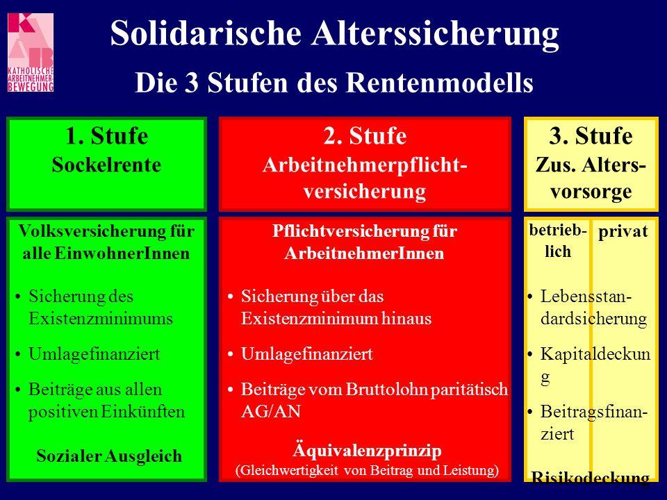 Solidarische Alterssicherung Die 3 Stufen des Rentenmodells Volksversicherung für alle EinwohnerInnen 1. Stufe Sockelrente Sicherung des Existenzminim