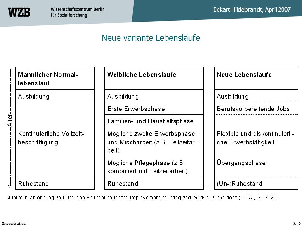 Herzogenrath.ppt Eckart Hildebrandt, April 2007 S. 10 Neue variante Lebensläufe