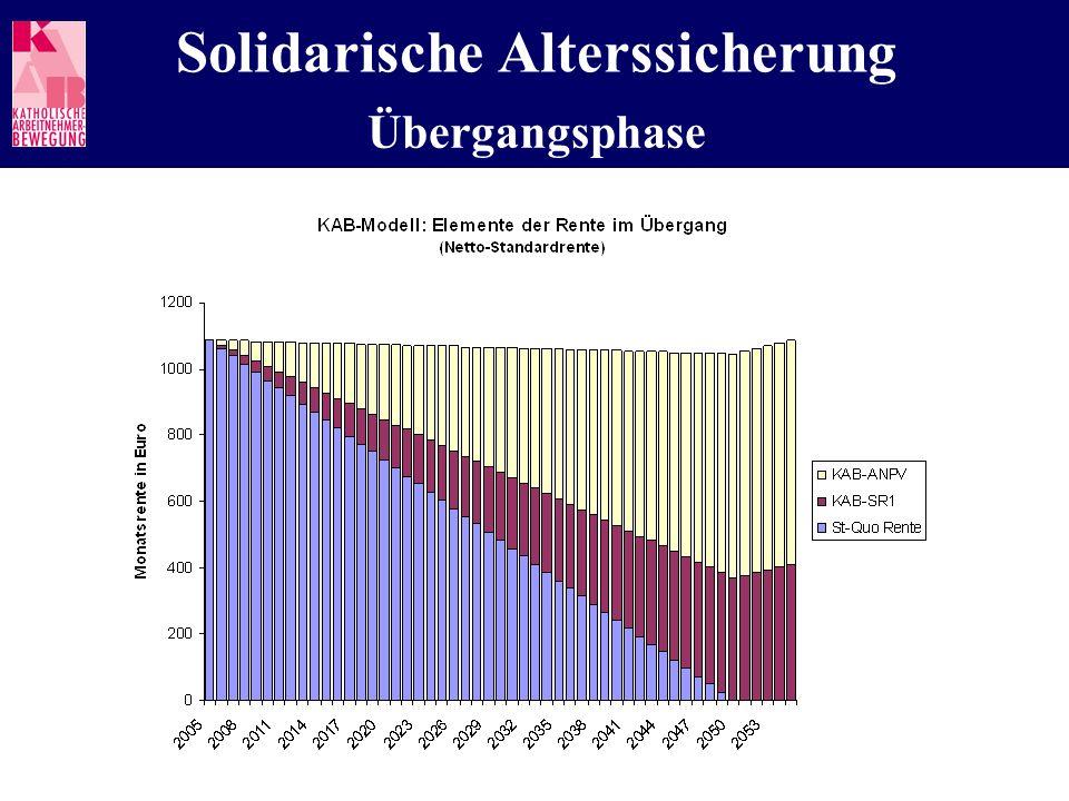 Solidarische Alterssicherung Übergangsphase