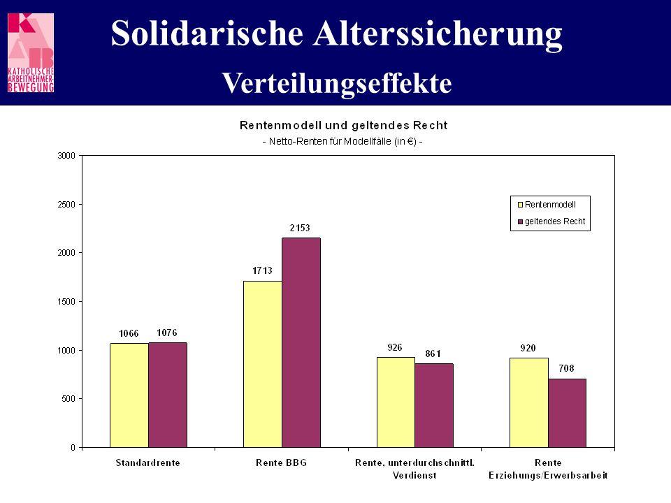 Solidarische Alterssicherung Verteilungseffekte