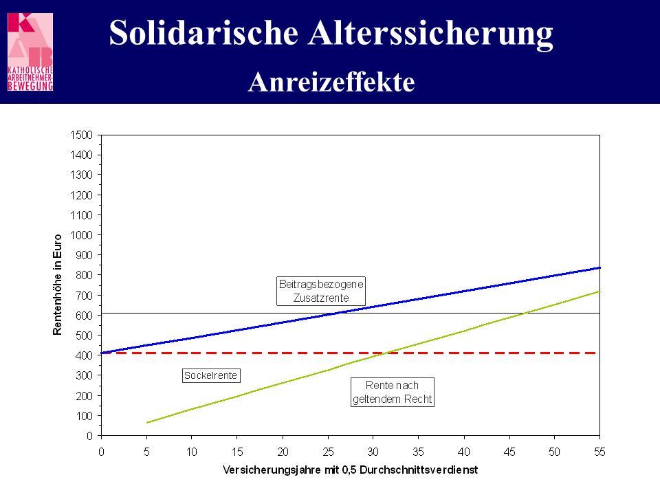 Solidarische Alterssicherung Anreizeffekte